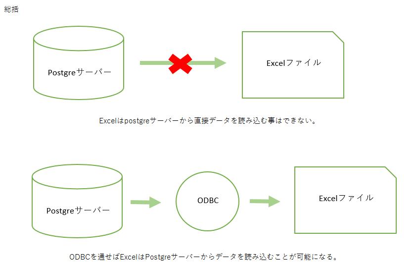 ODBC_流れ図